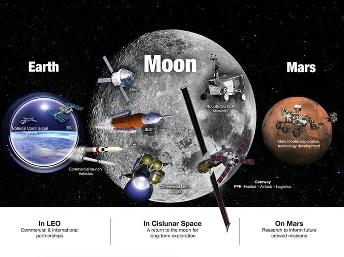 lune mars nasa agence spatiale exploration spatiale