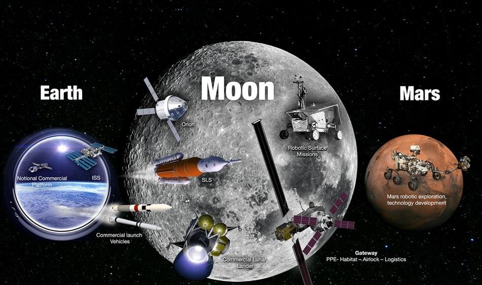 lune terre mars exploration spatiale plan orbite satellite