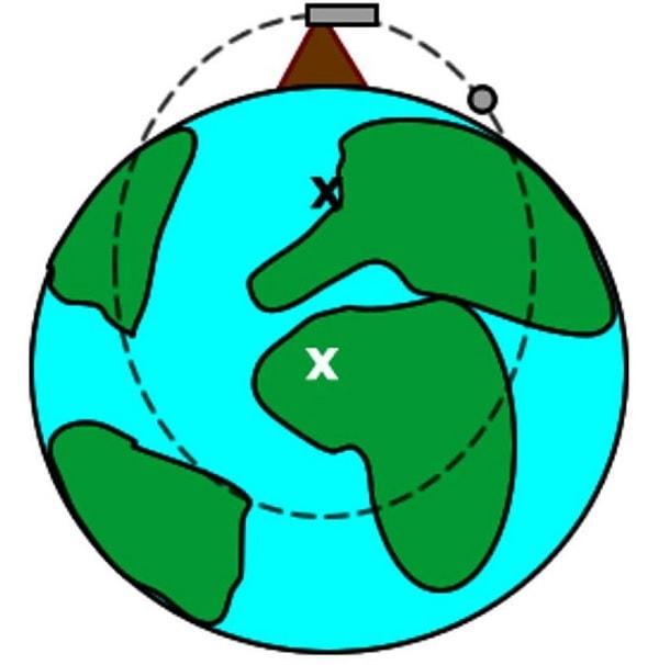 orbite elliptique matiere noire