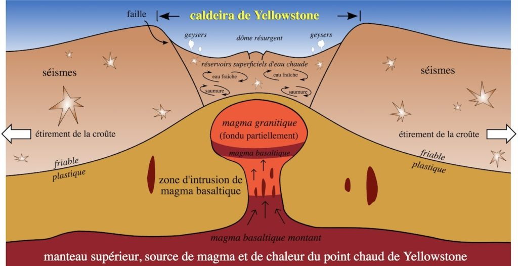 point chaud yellowstone supervolcan