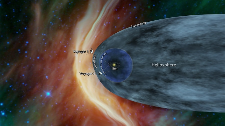 positions sondes voyager heliopause