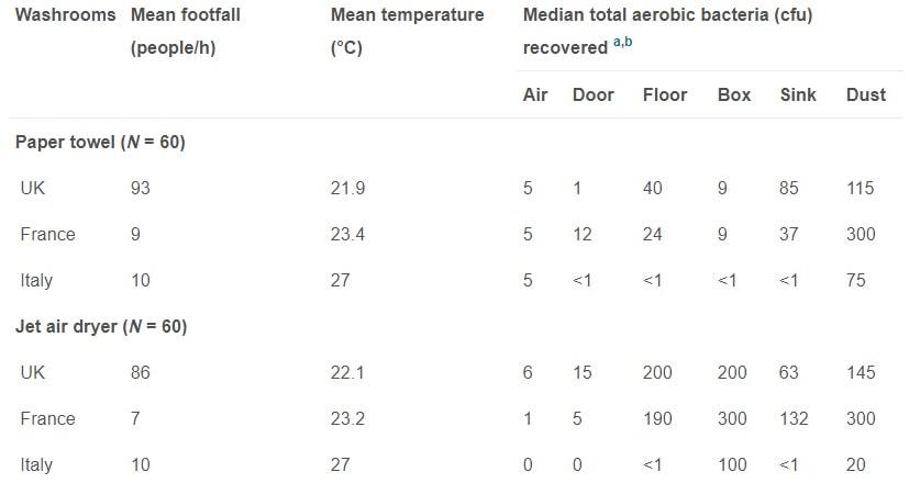 resultats prelevements echantillons bacteries