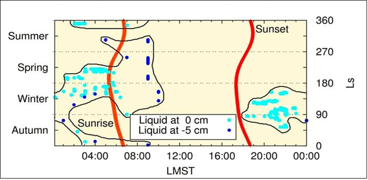 saumure eau liquide mars
