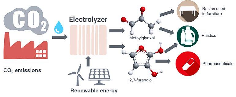 conversion dioxyde carbone en plastique