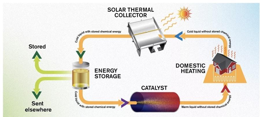 cycle fonctionnement fluide moleculaire
