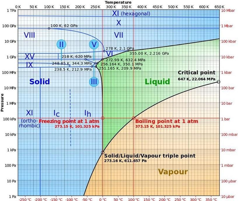 diagramme phases etats eau