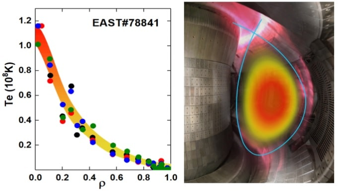 east temperature plasma electron