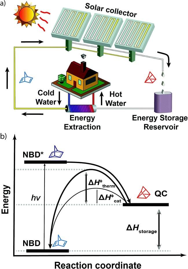 fonctionnement energie fluide moleculaire