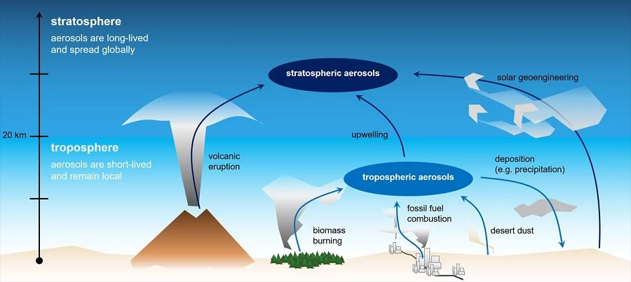 injection aerosols stratosphere