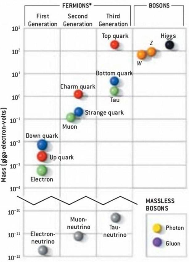 particules modele standard