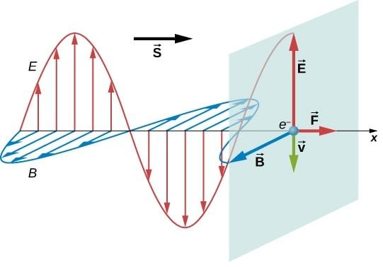 pression rayonnement electromagnetique