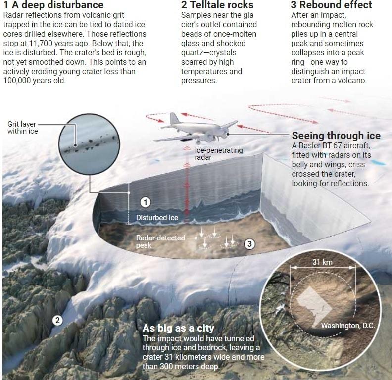 schema mission cratere groenland