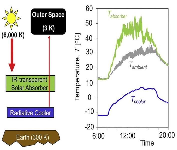 schema dispositif energie solaire
