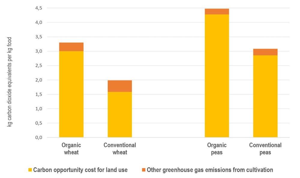 CO2 agriculture biologique vs conventionnelle