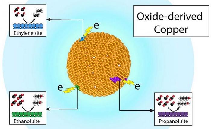 catalyseur cuivre carbone carburant vert écologie économique environnement