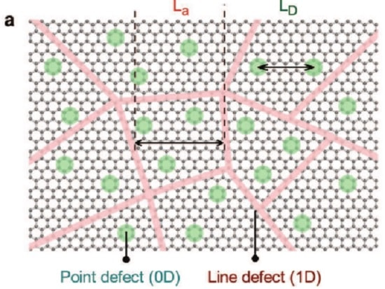defauts structure graphene