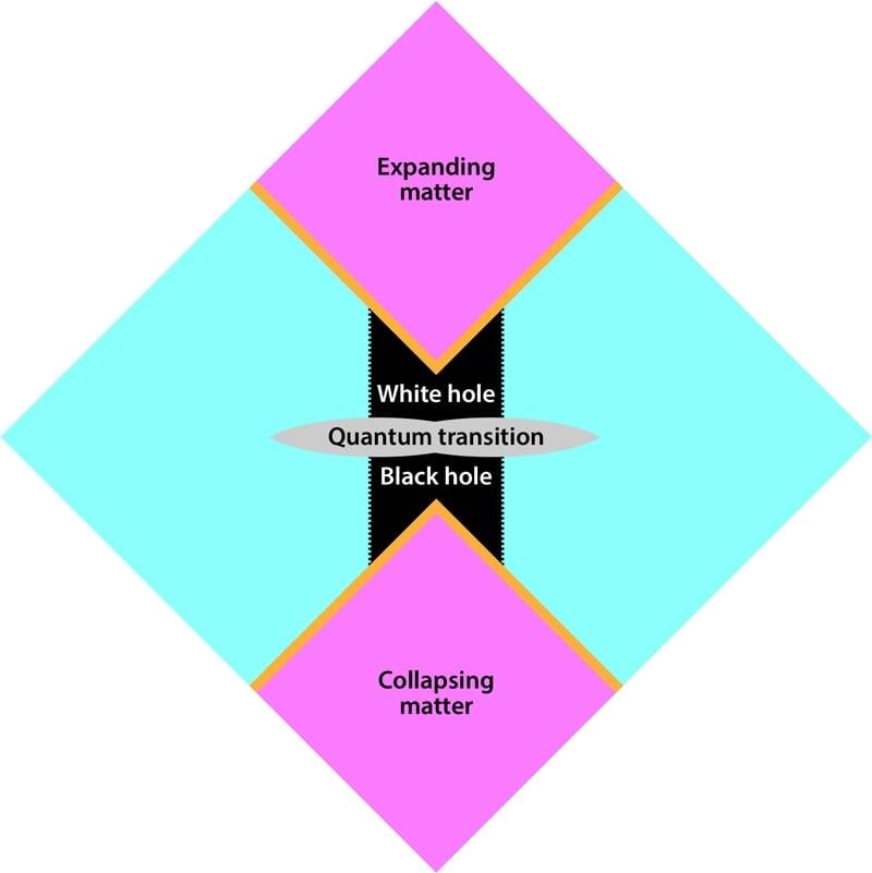 diagramme trou noir trou blanc