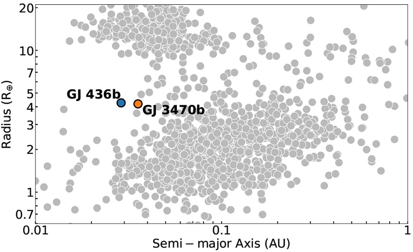 distribution exoplanetes etoile
