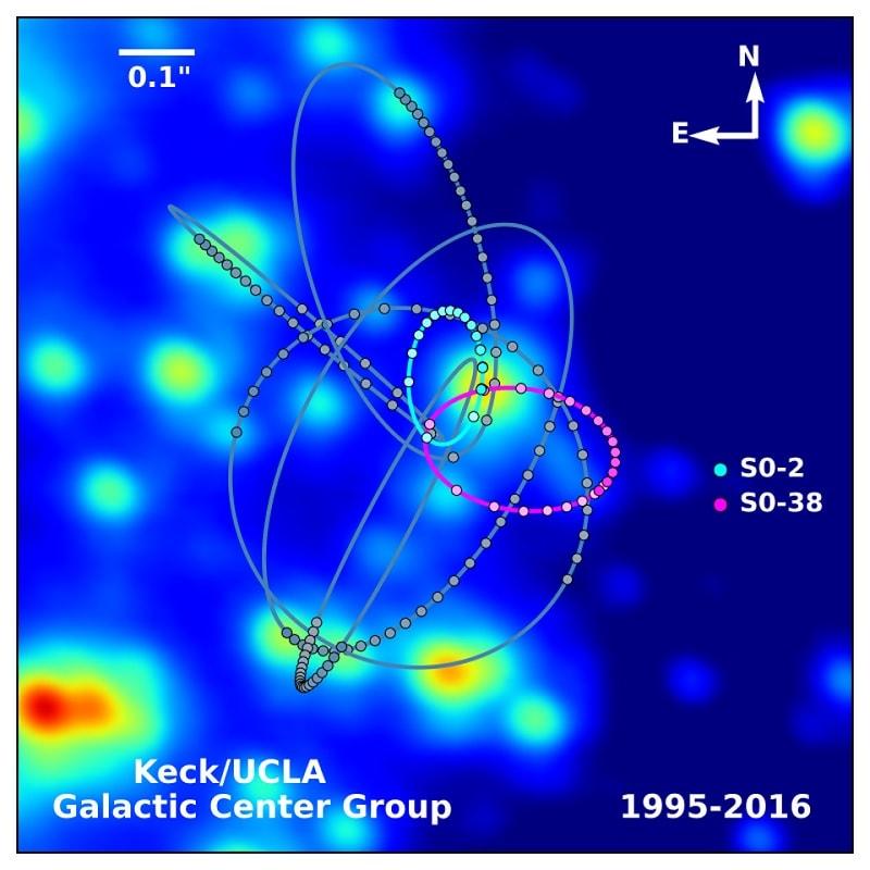 etoiles trou noir sagittariusa