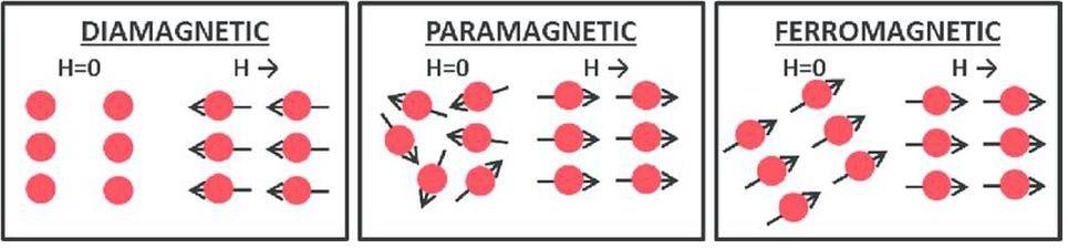 ferromagnetisme diamagnetisme paramagnetisme