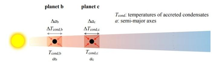 formation planete distance etoile