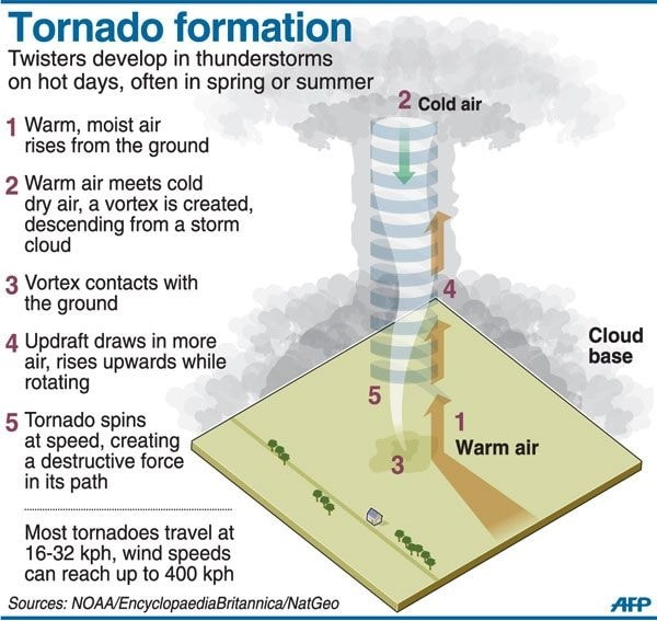 tornadogenese formation tornades
