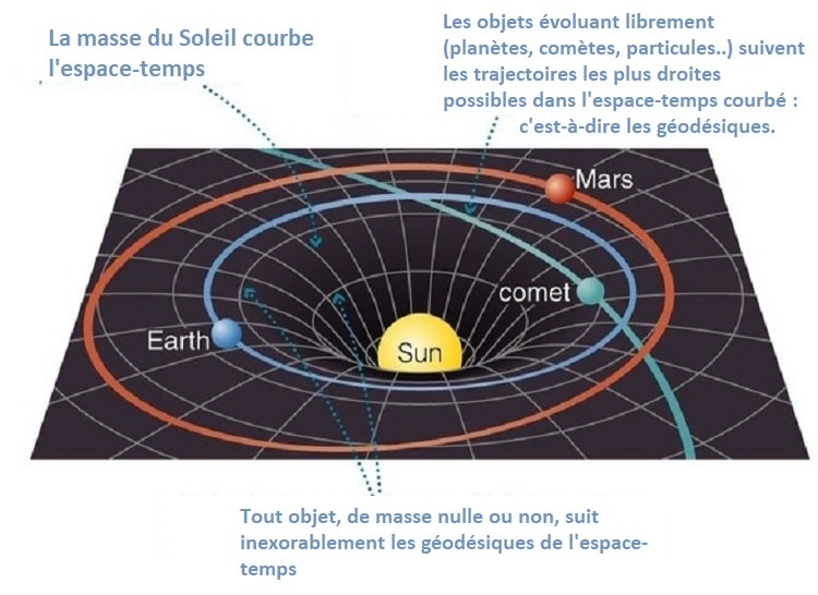 geodesiques planetes particules