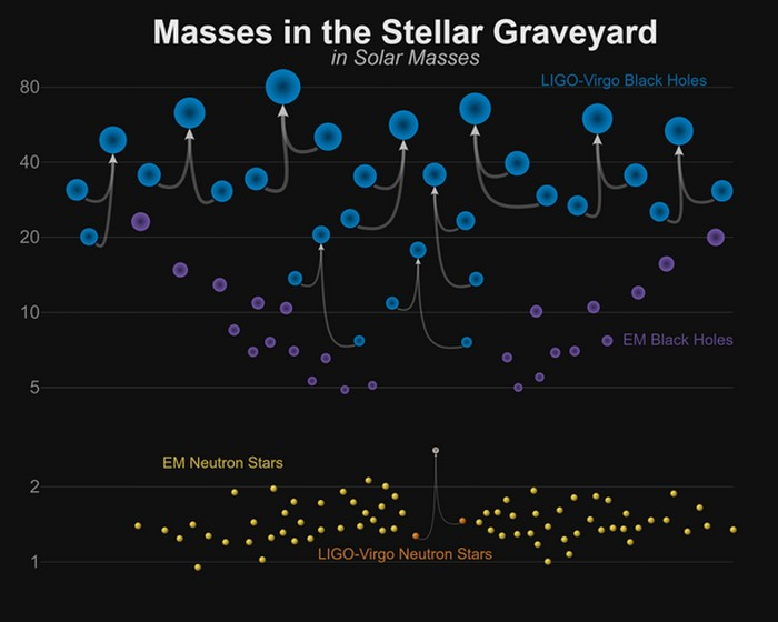 masse trou noir ligo virgo ondes gravitationnelles