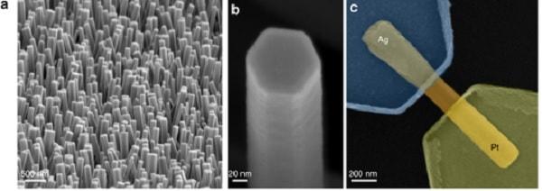 nanocable oxyde zinc