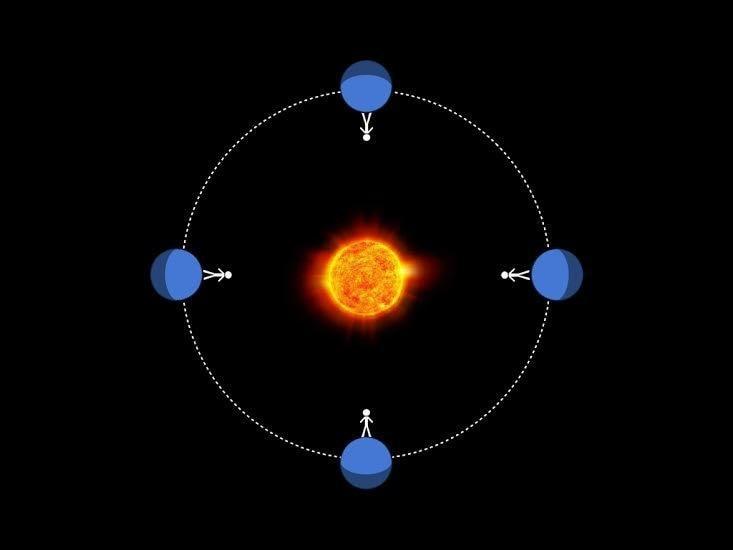 rotation synchrone etoile