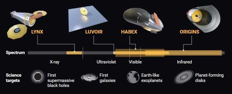 comparaison spectre telescopes