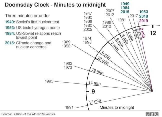 dates horloge apocalypse