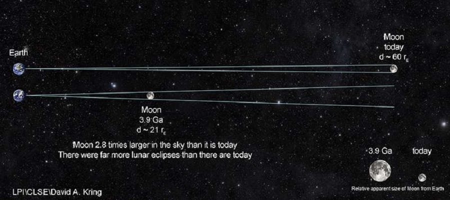 distance terre lune