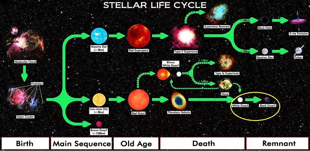 evolution vie etoile
