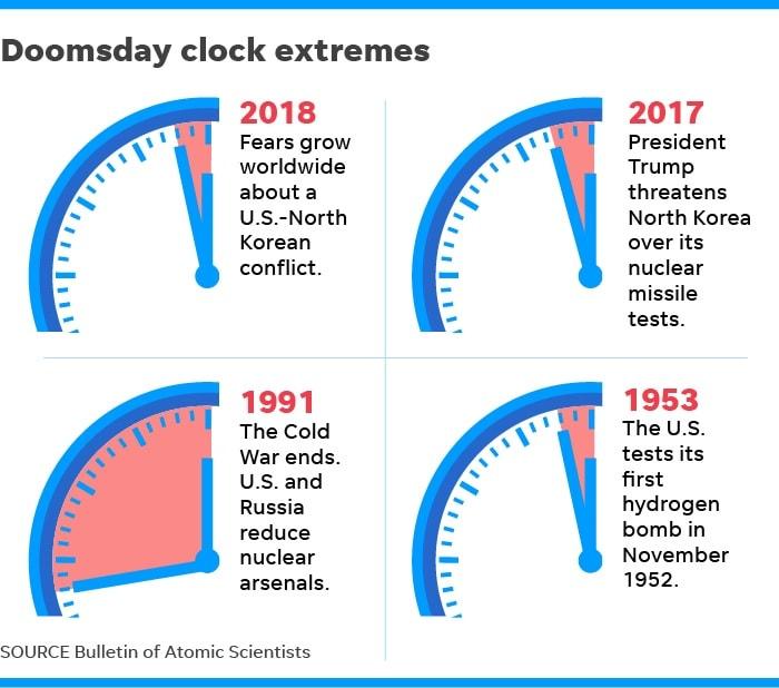 extremes horloge apocalypse