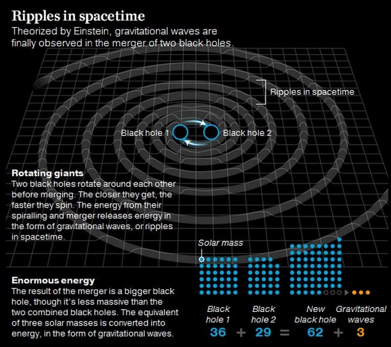 fusion trous noirs masse