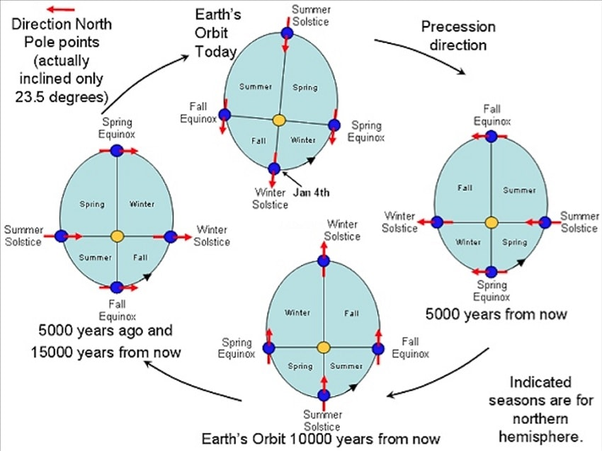 orbite terrestre precession