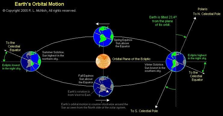 orbite terrestre spiralisation