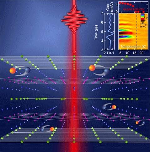 paires electrons supraconducteur