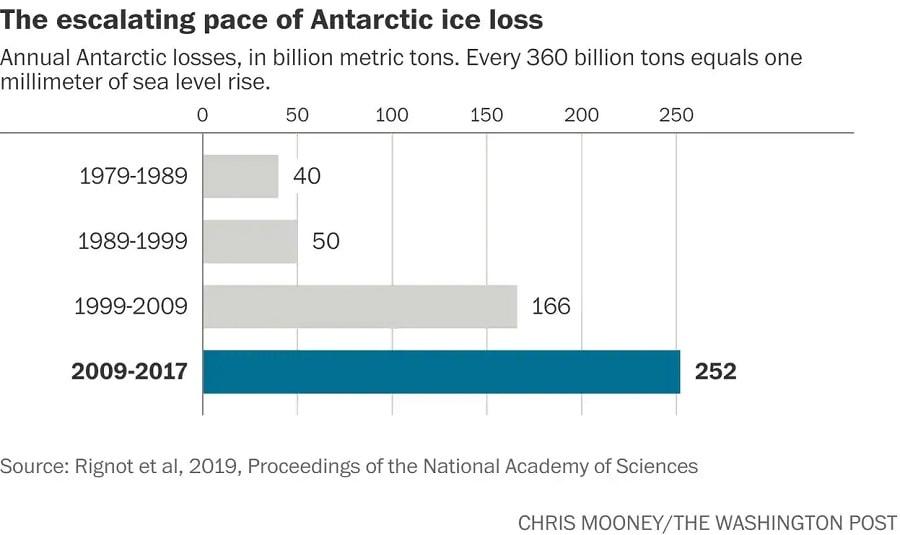 perte masse antarctique
