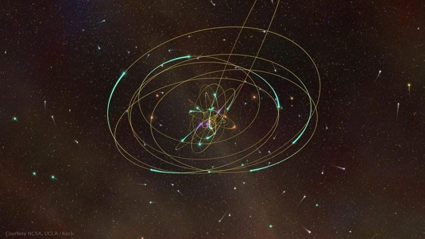 planetes orbites precession