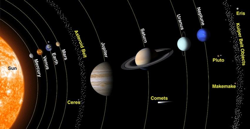 planetes spiralisation soleil