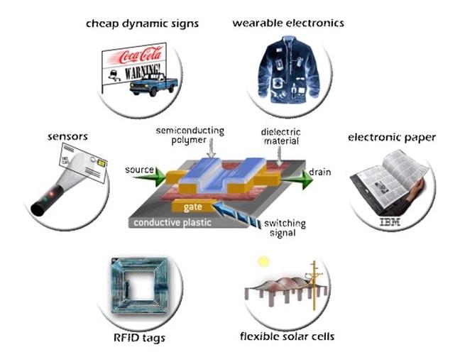 produits electronique organique
