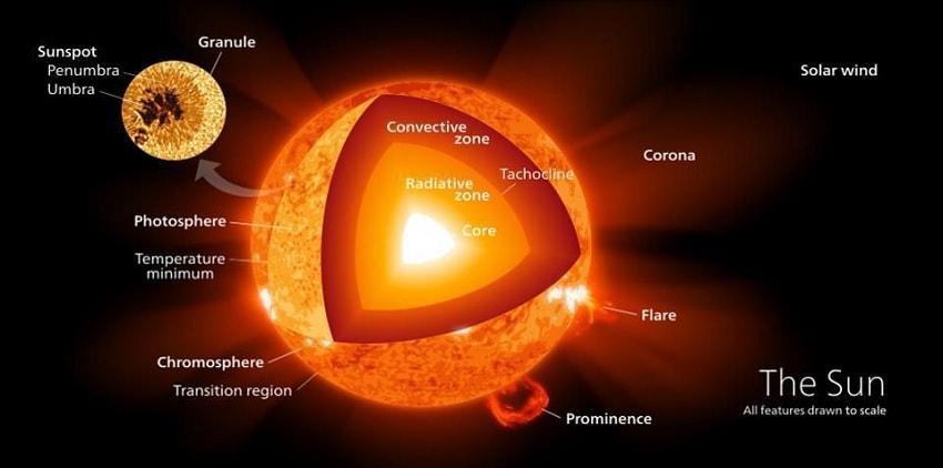 soleil structure activite