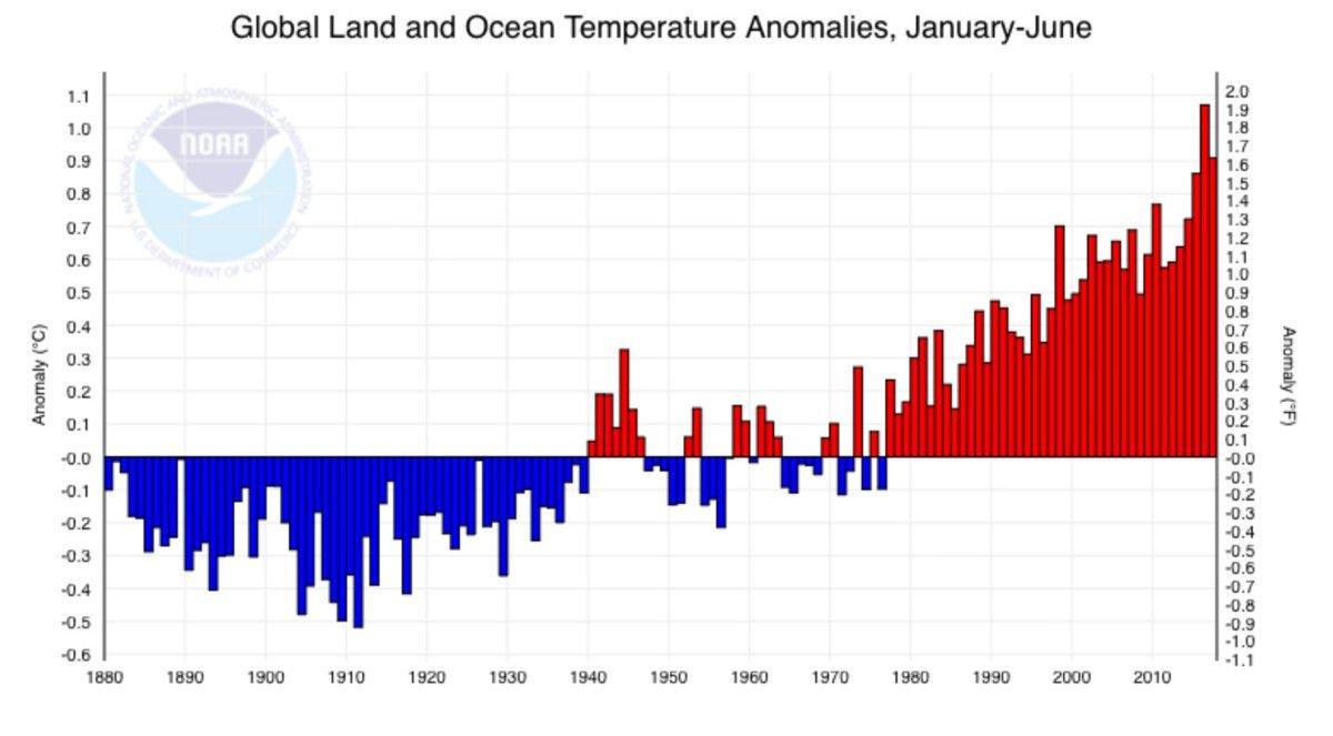 hautes temperatures moyenne
