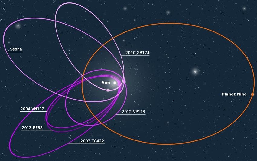orbite planete neuf