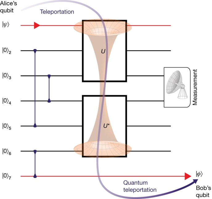 schema experience qubits
