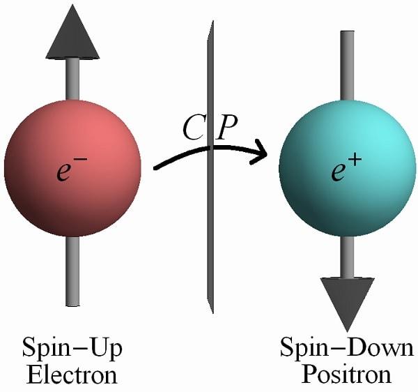 symetrie cp electron