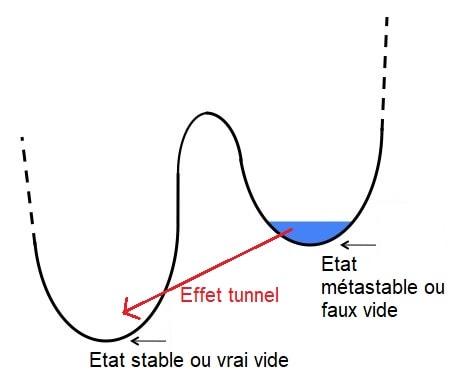 etat metastable higgs