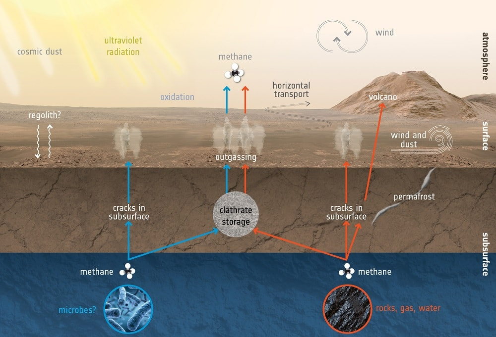 generation methane mars